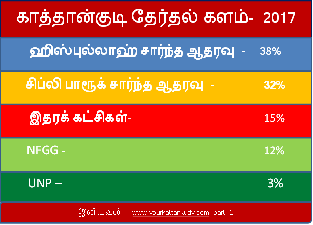 kattankudy election local 2