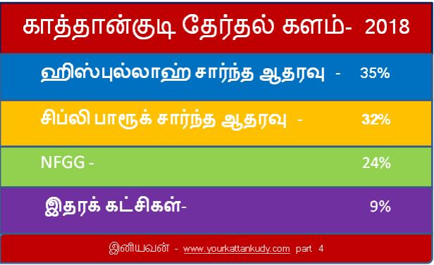 kattankudy election
