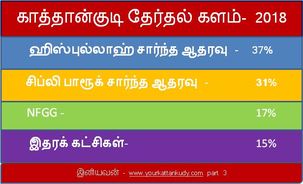 local election kattankudy